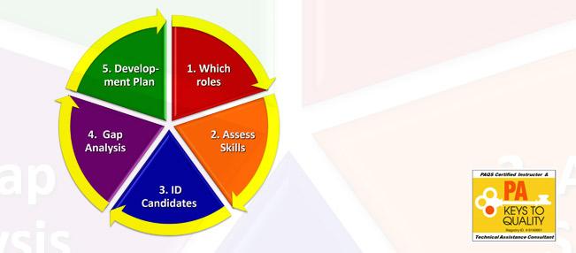 LTP20 - Succession Planning in My Organization